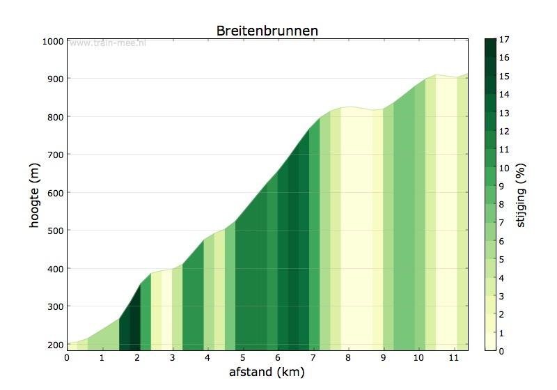 Hoogteprofiel Breitenbrunnen