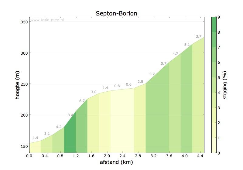 Hoogteprofiel Septon-Borlon