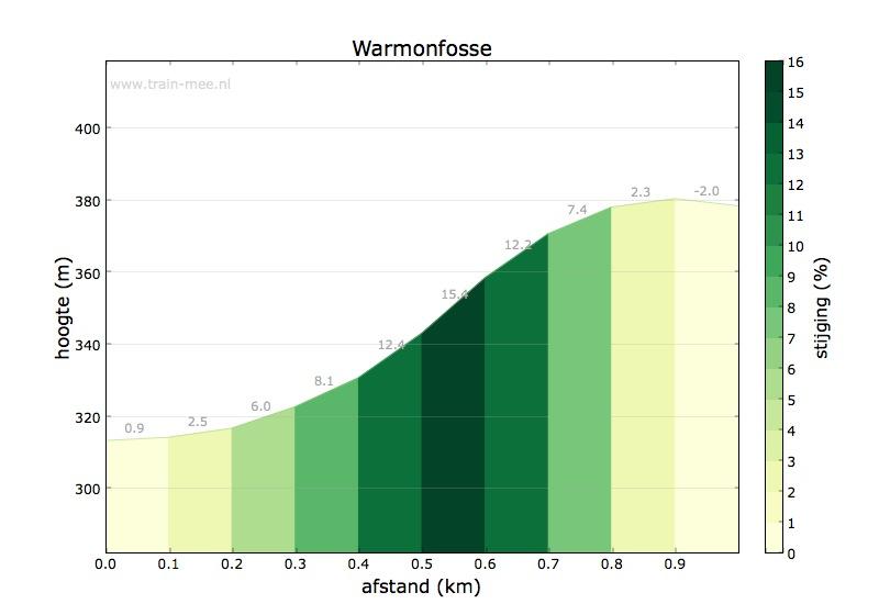 Hoogteprofiel Warmonfosse