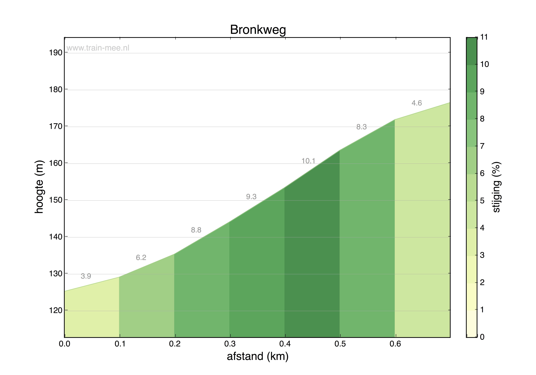 Hoogteprofiel Bronkweg