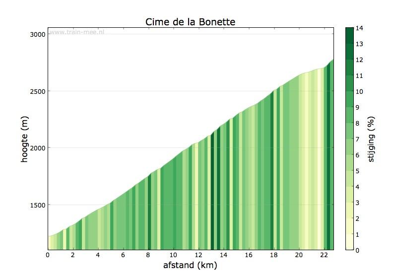 Hoogteprofiel Cime de la Bonette (noord)