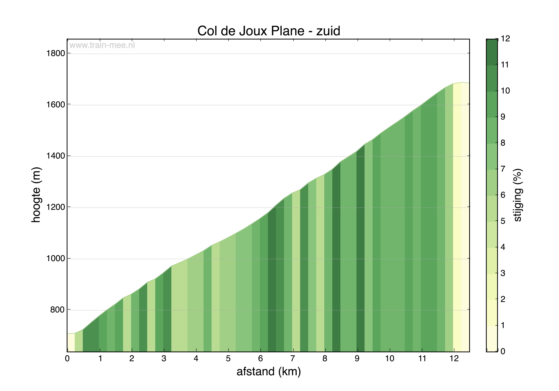 Hoogteprofiel Col de Joux Plane (zuid)