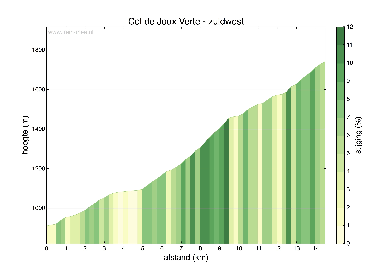 Hoogteprofiel Col de Joux Verte (zuidwest)