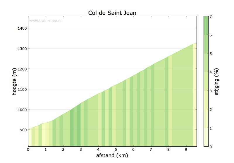 Hoogteprofiel Col de Saint-Jean (noord)