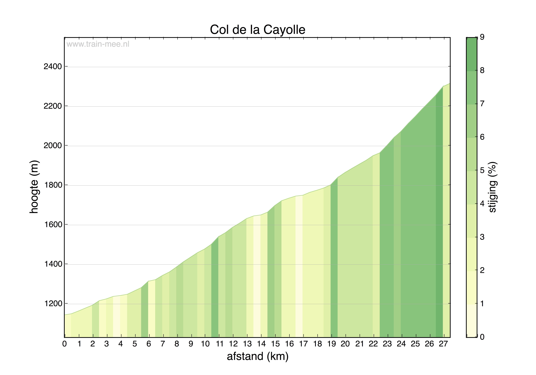 Hoogteprofiel Col de la Cayolle (noord)