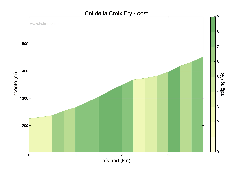 Hoogteprofiel Col de la Croix Fry (oost)