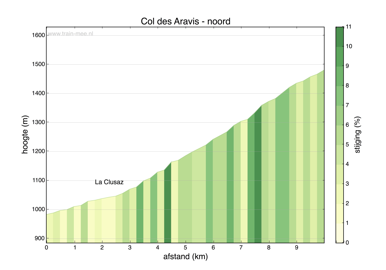 Hoogteprofiel Col des Aravis (noord)