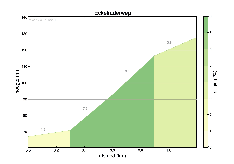 Hoogteprofiel Eckelraderweg