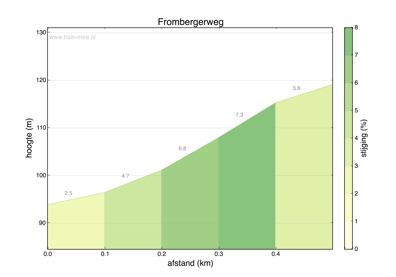 Hoogteprofiel Frombergerweg