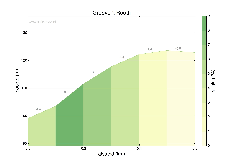 Hoogteprofiel Groeve 't Rooth