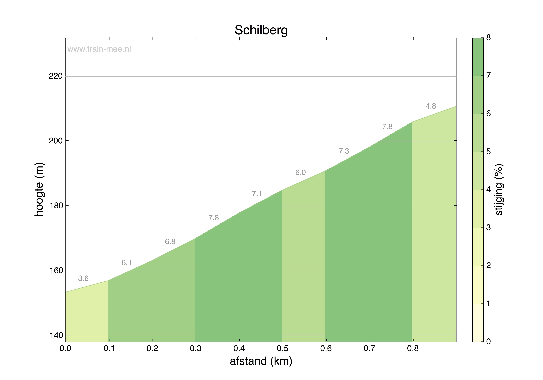 Hoogteprofiel Schilberg