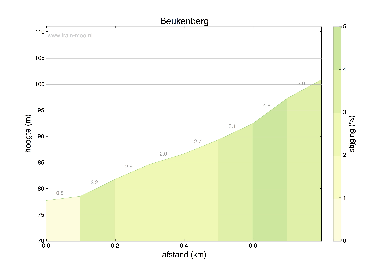 Hoogteprofiel Beukenberg