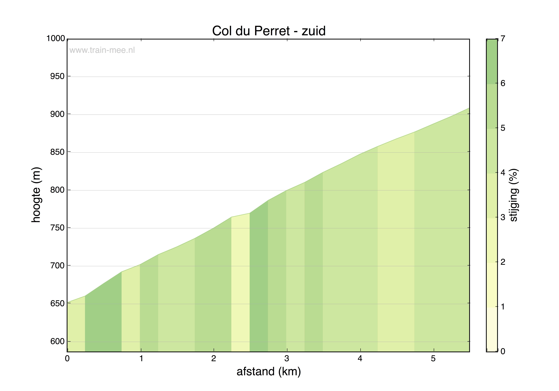 Hoogteprofiel Col du Perret (zuid)