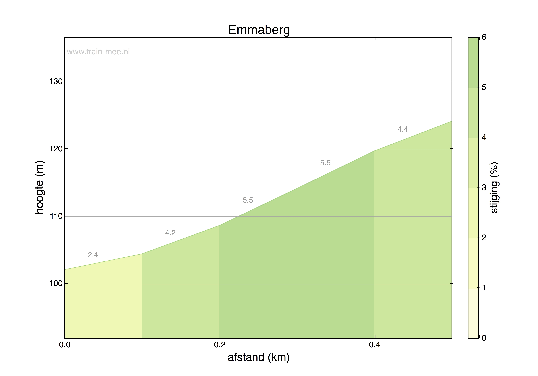Hoogteprofiel Emmaberg
