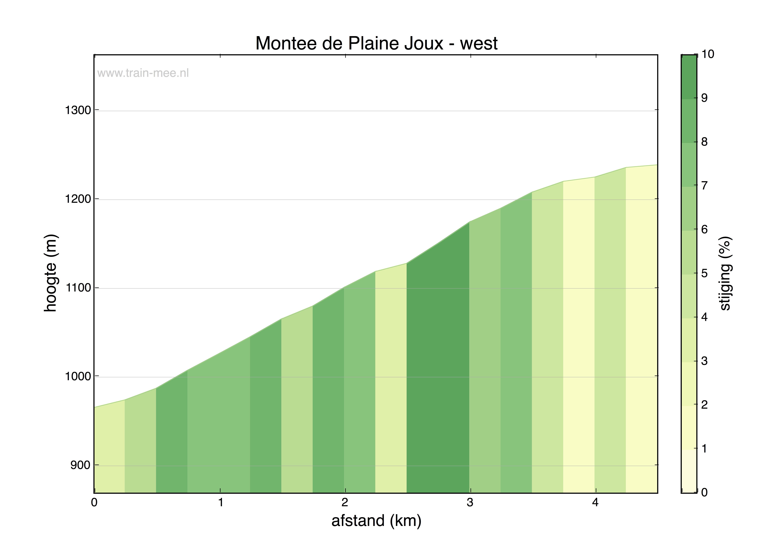 Hoogteprofiel Montée de Plaine Joux (west)