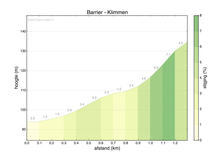 Hoogteprofiel Barrier – Klimmen
