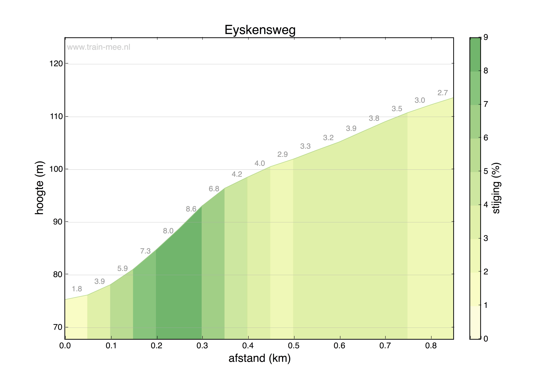 Hoogteprofiel Eyskensweg