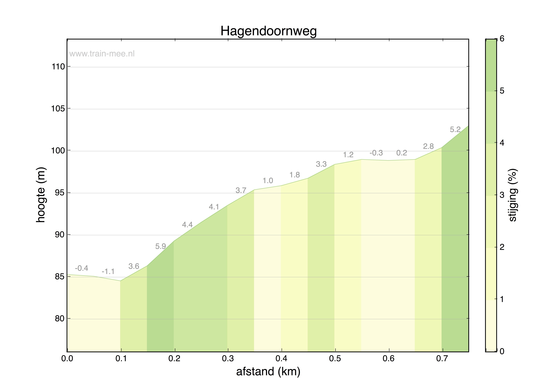 Hoogteprofiel Hagendoornweg