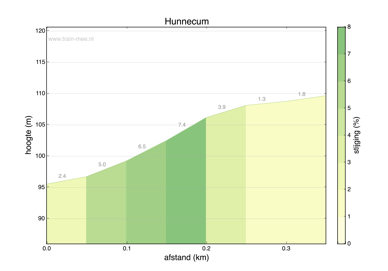 Hoogteprofiel Hunnecum
