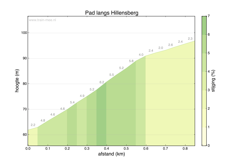 Hoogteprofiel Pad langs Hillensberg