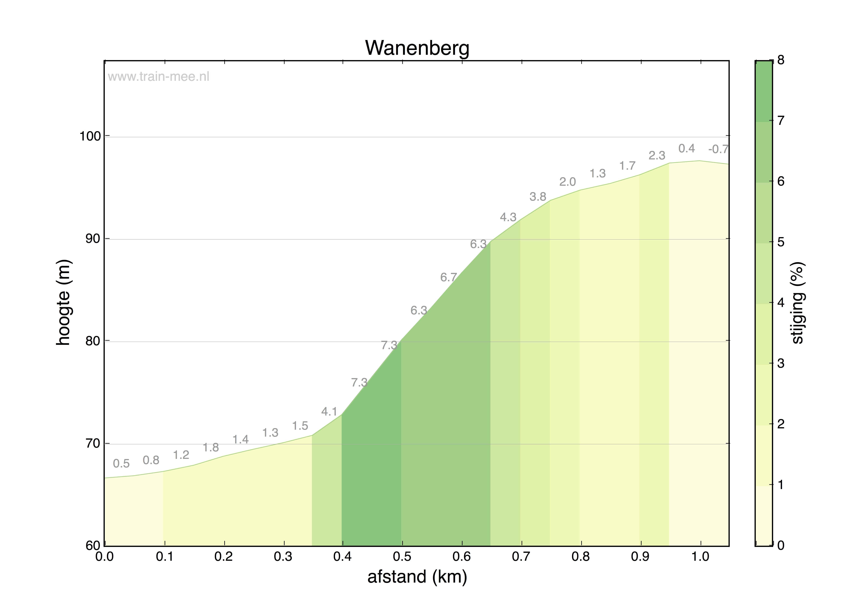 Hoogteprofiel Wanenberg