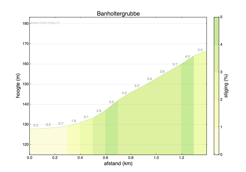 Hoogteprofiel Banholtergrubbe