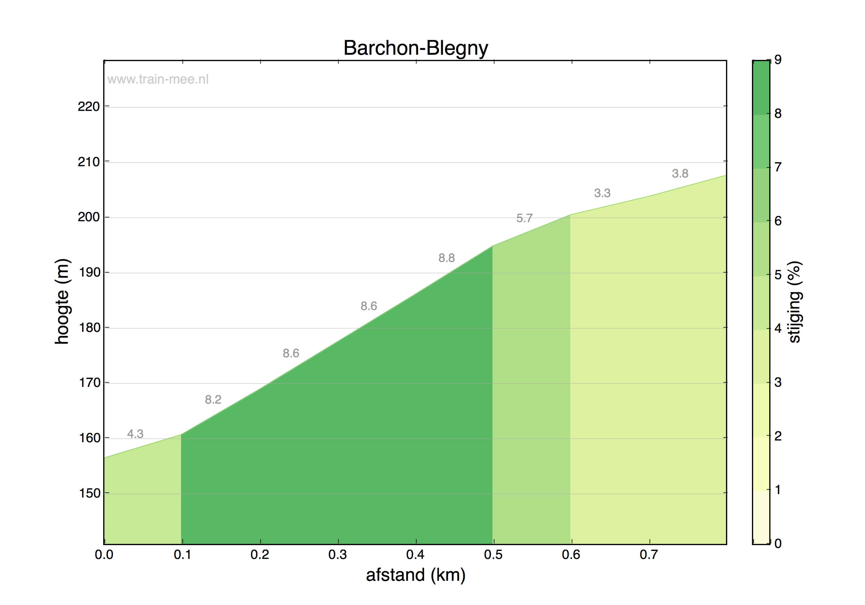 Hoogteprofiel Barchon-Blegny