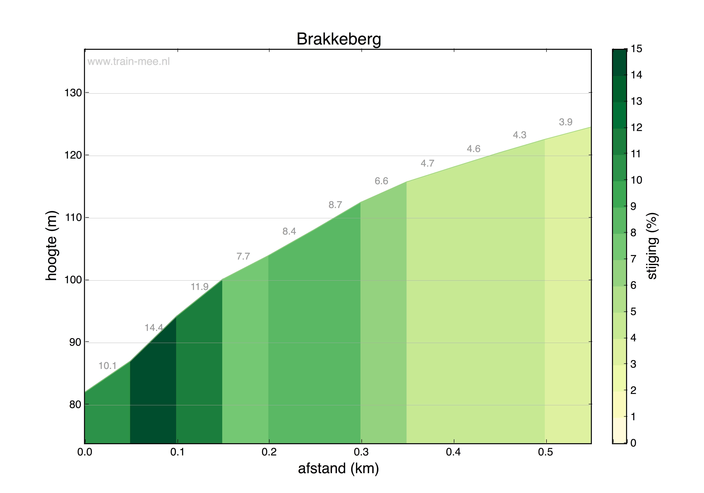 Hoogteprofiel Brakkeberg