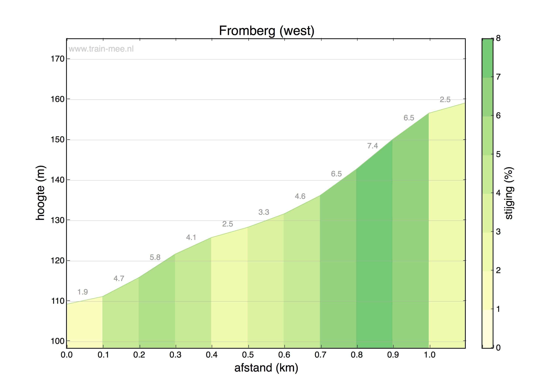 Hoogteprofiel Fromberg (west)