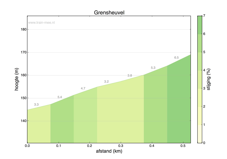 Hoogteprofiel Grensheuvel