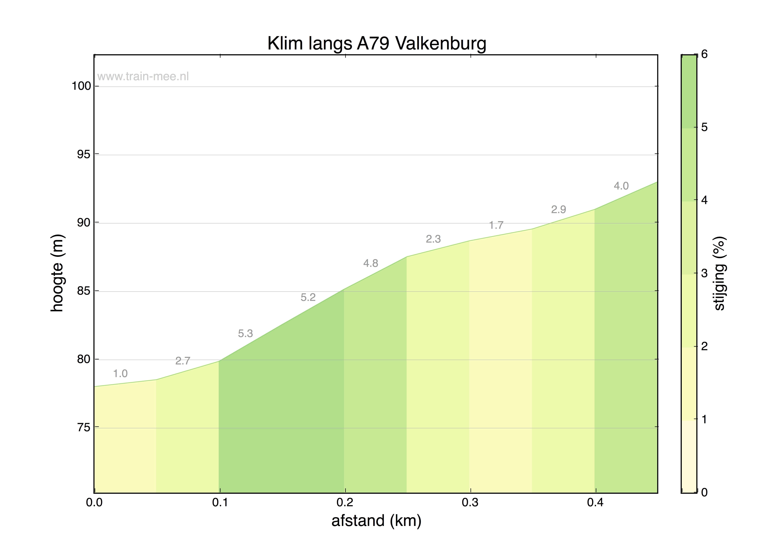 Hoogteprofiel Klim langs A79 Valkenburg