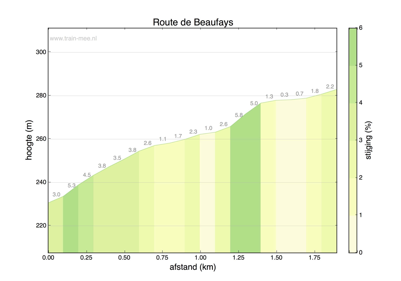 Hoogteprofiel Route de Beaufays