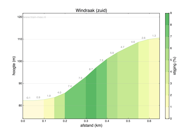 Hoogteprofiel Windraak – zuid