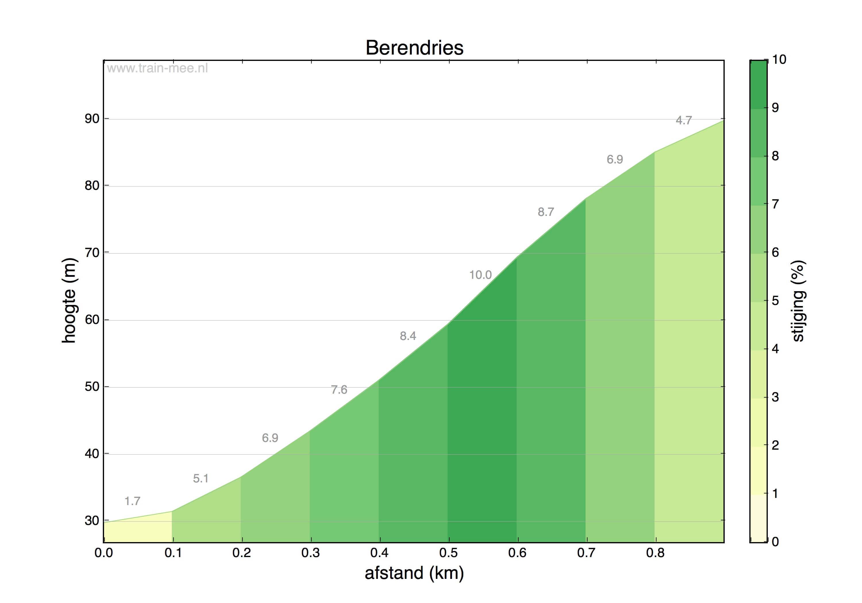 Hoogteprofiel Berendries