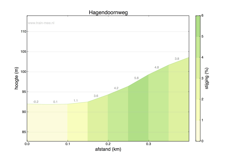 Hoogteprofiel Hagendoornweg (Amstenrade)