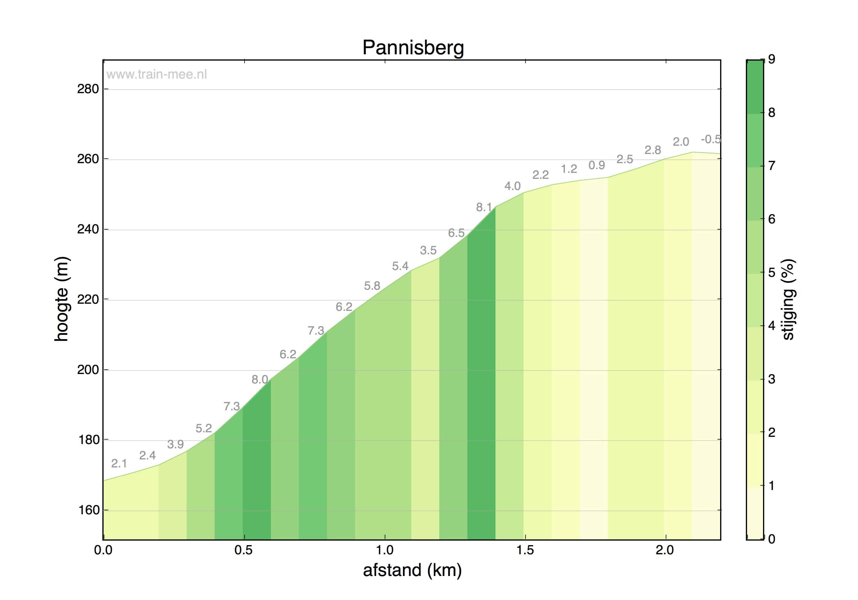 Hoogteprofiel Pannisberg