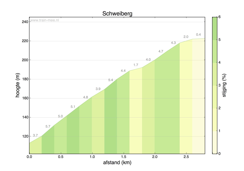 Hoogteprofiel Schweiberg