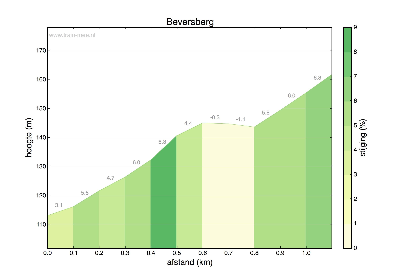 Hoogteprofiel Beversberg