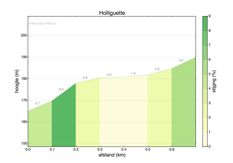 Hoogteprofiel Holliguette