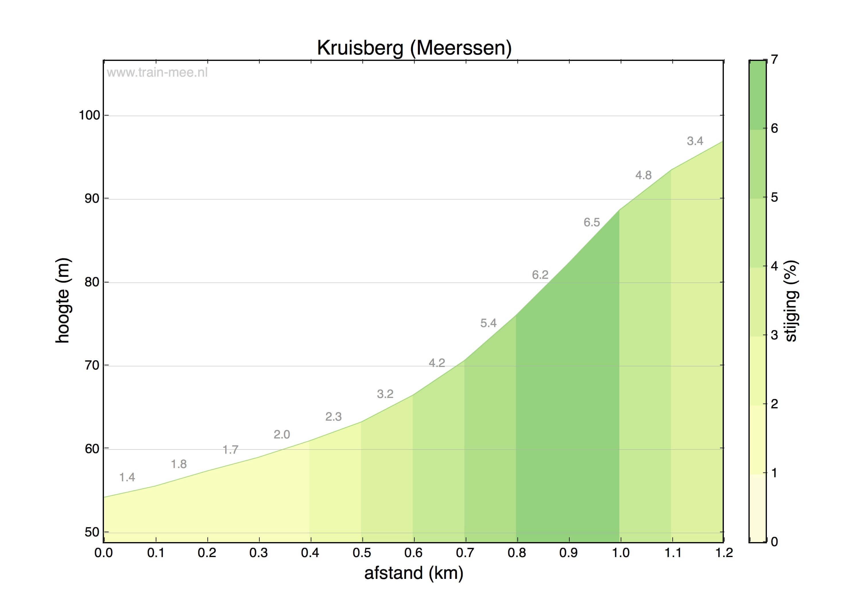 Hoogteprofiel Kruisberg (Meerssen)