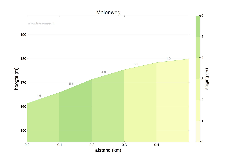 Hoogteprofiel Molenweg