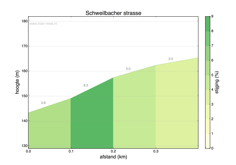 Hoogteprofiel Schweilbacher strasse