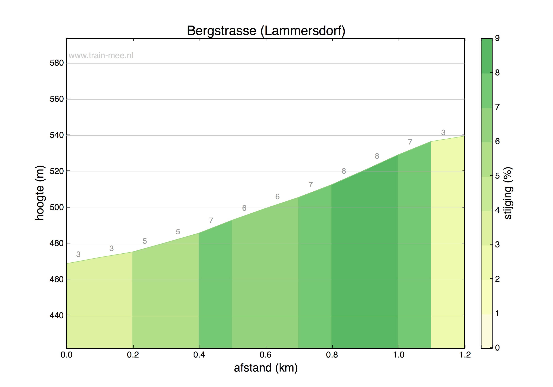 Hoogteprofiel Bergstrasse (Lammersdorf)