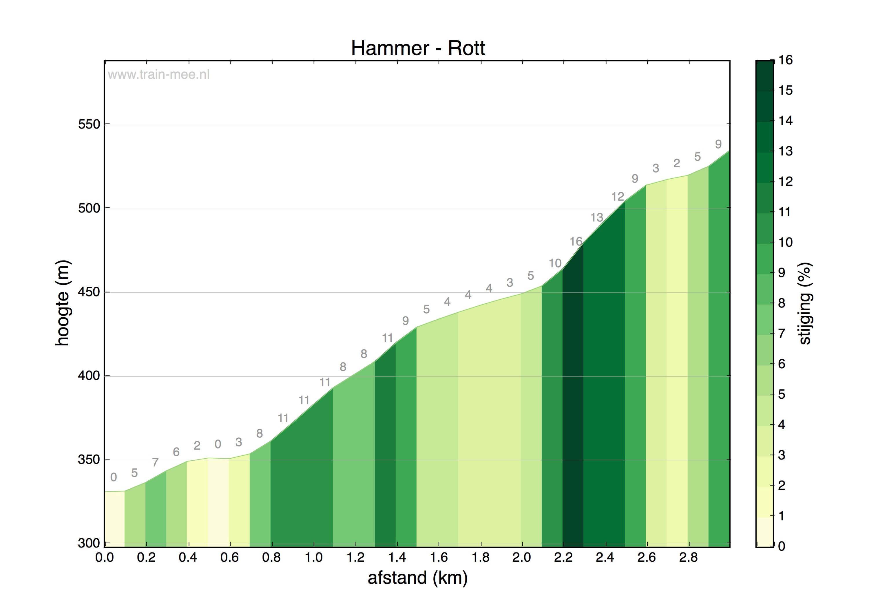 Hoogteprofiel Hammer – Rott