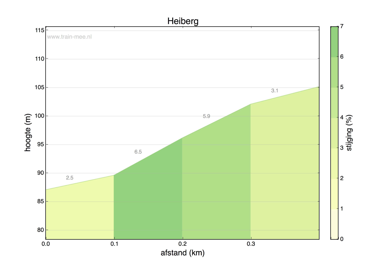 Hoogteprofiel Heiberg