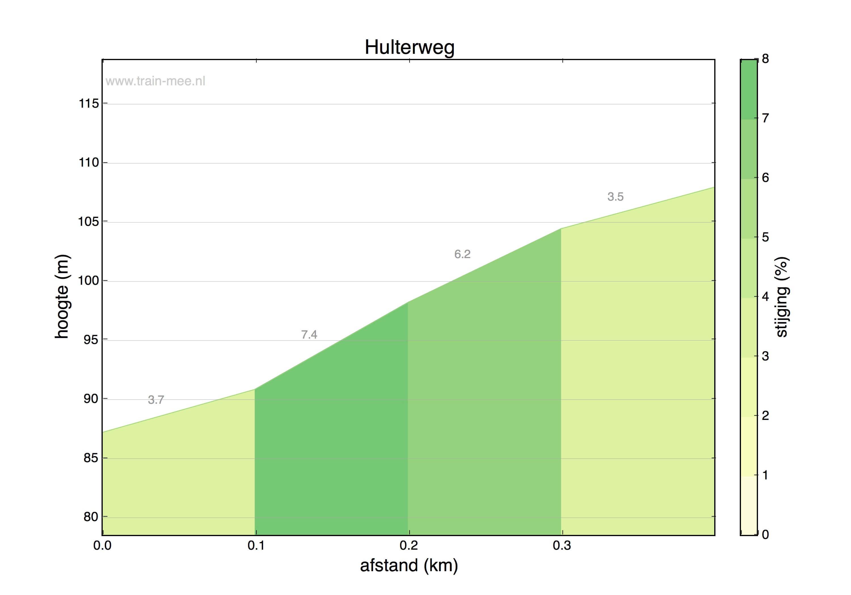 Hoogteprofiel Hulterweg