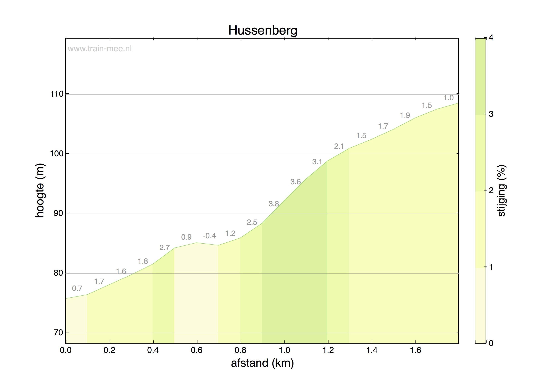 Hoogteprofiel Hussenberg