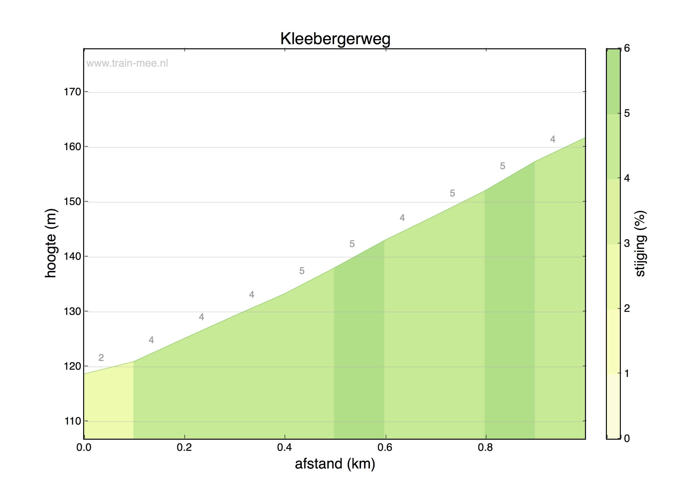 Hoogteprofiel Kleebergerweg
