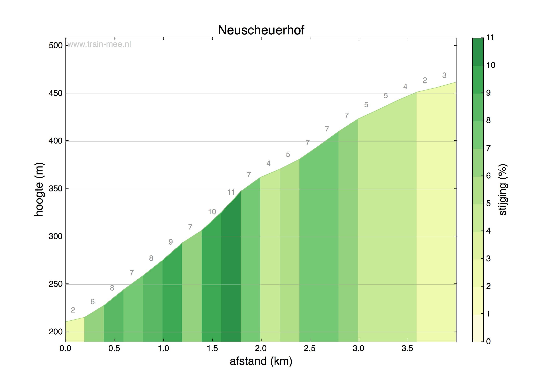 Hoogteprofiel Neuscheuerhof