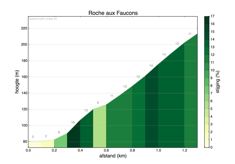 Hoogteprofiel Roche aux Faucons